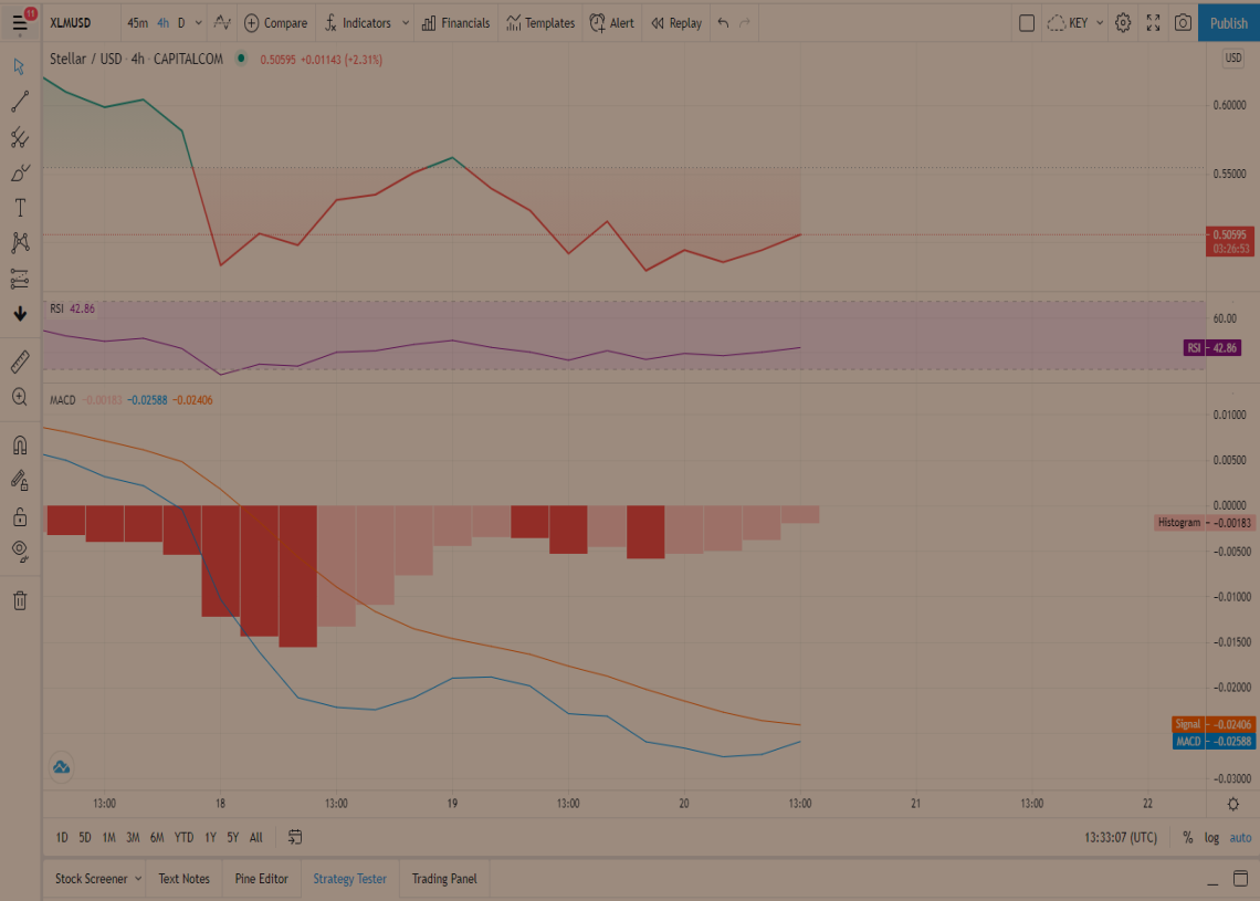 Stellar Price Prediction: XLM moving towards a crucial level that could push it above the $1 mark 2