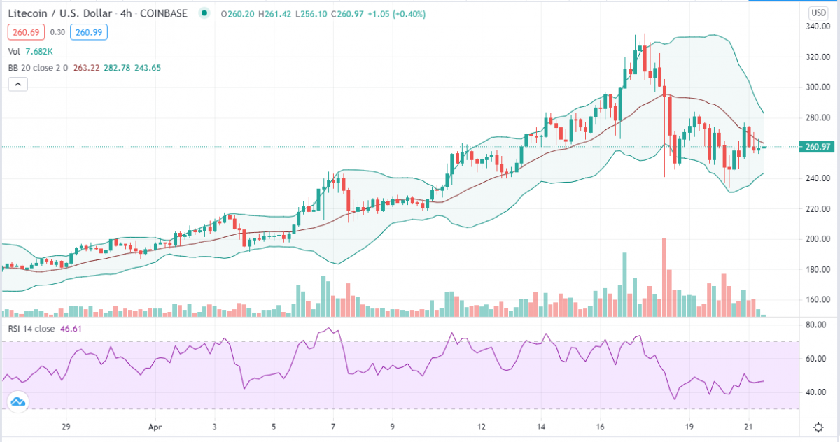 Litecoin price prediction: LTC struggles to regain $280 as bears rule the charts 2
