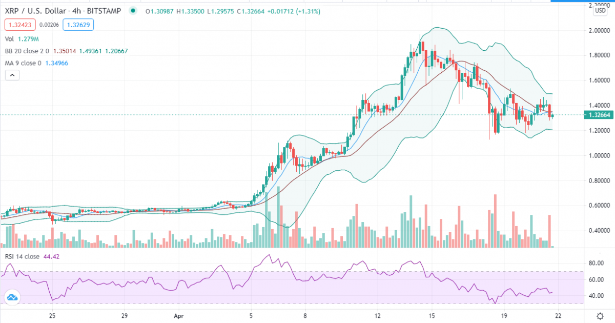 Ripple price analysis: Range-bound XRP grinds lower to touch $1.3008 2