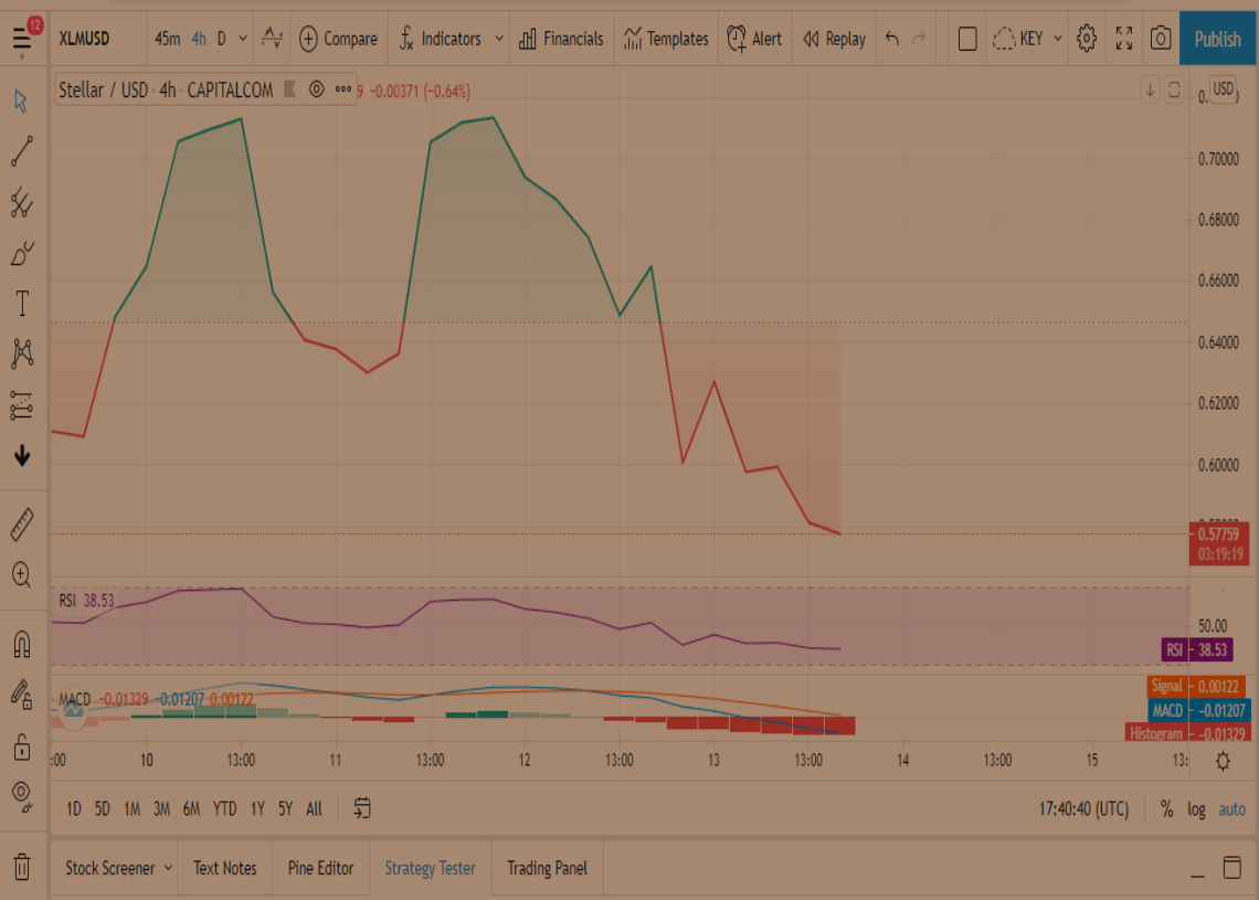 Stellar Price Prediction: XLM trading in the red zone after a massive market crash, to surge if it closes above $0.65 1