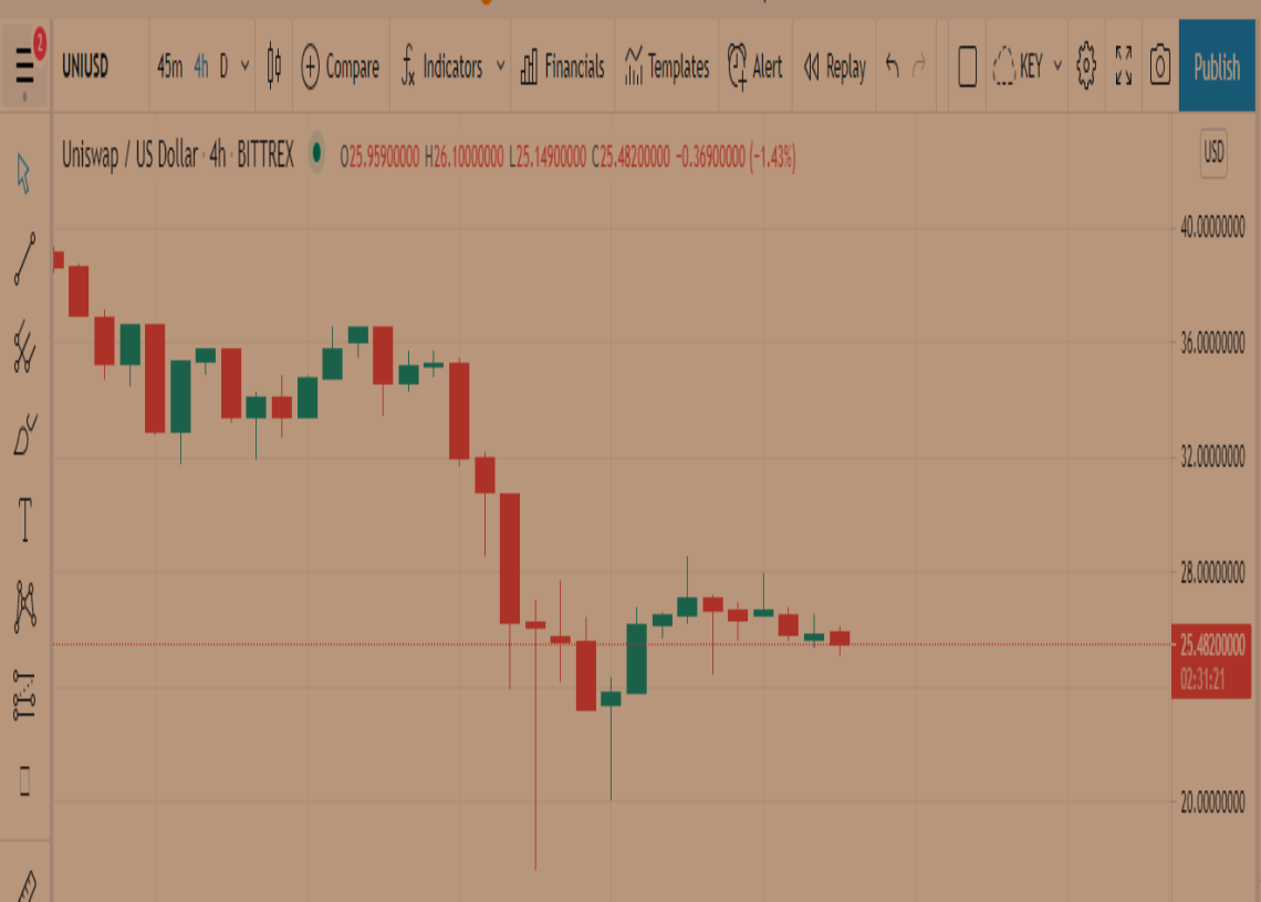 Uniswap Price Prediction: UNI trading at $25.40 but price movement uncertain, consolidation needed 1