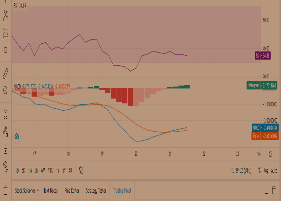 Uniswap Price Prediction: UNI trading at $25.40 but price movement uncertain, consolidation needed 2