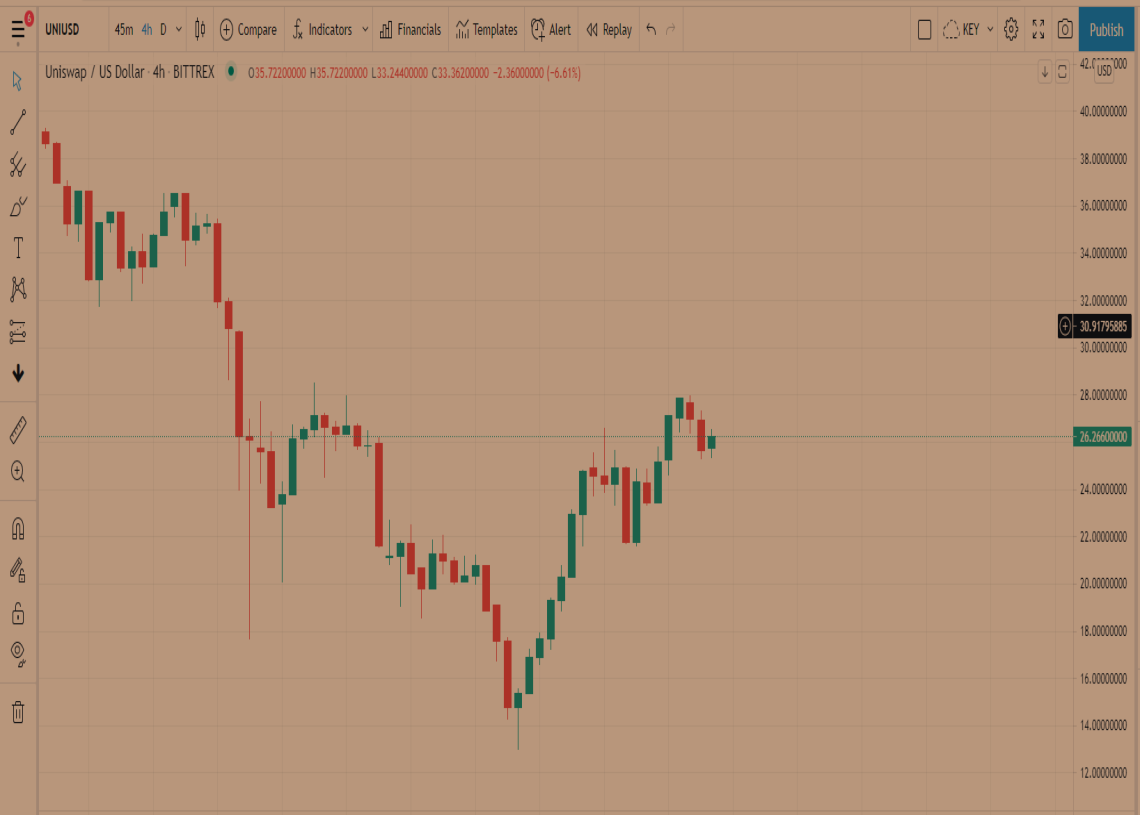 Uniswap Price Prediction: Uni faces rejection at its 50 Simple Moving Average as other red flags appear 1