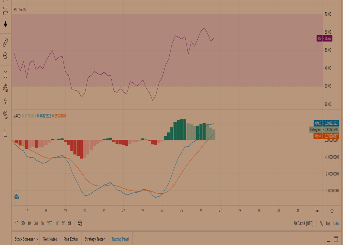 Uniswap Price Prediction: Uni faces rejection at its 50 Simple Moving Average as other red flags appear 2