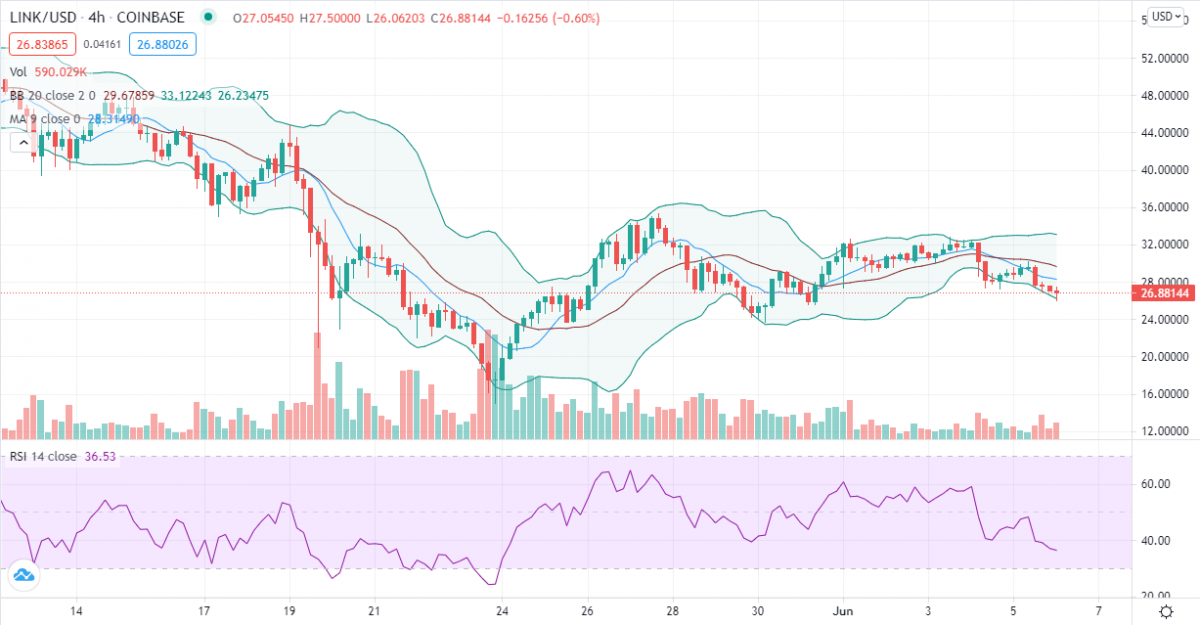 Chainlink price analysis: LINK's gradual decline brings $26.00 supply zone. Will bulls reply? 2