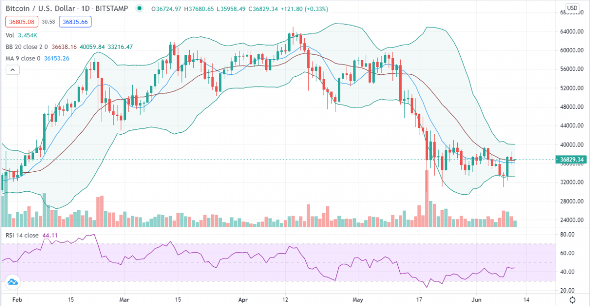 Bitcoin price analysis: BTC at critical juncture as bears mount pressure near $37K 2