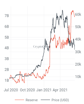 BUSD and USDC Growth Continues Despite Bear Market 1
