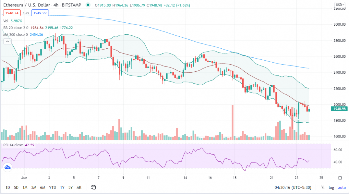 Ethereum price analysis: No fireworks for ETH as options expiry threat looms 2