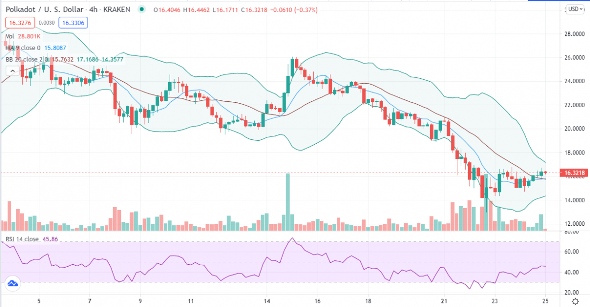 Polkadot price analysis: DOT recovery on thin ice as pair faulters at $16.00 2