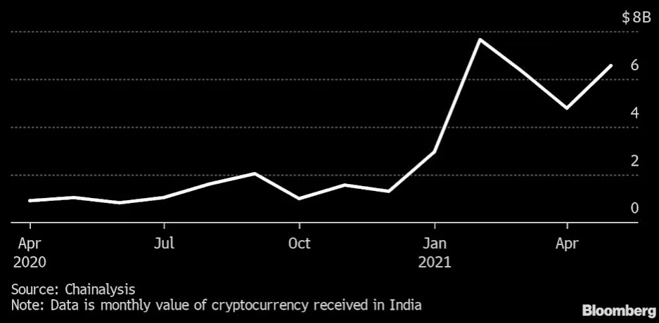 Indians undisturbed by rigid regulation as crypto investment surge by 19,000% 1