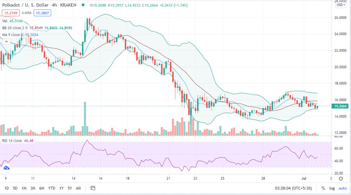 Polkadot price analysis: DOT set for sideways action near $15.00 before weekends sets in 2