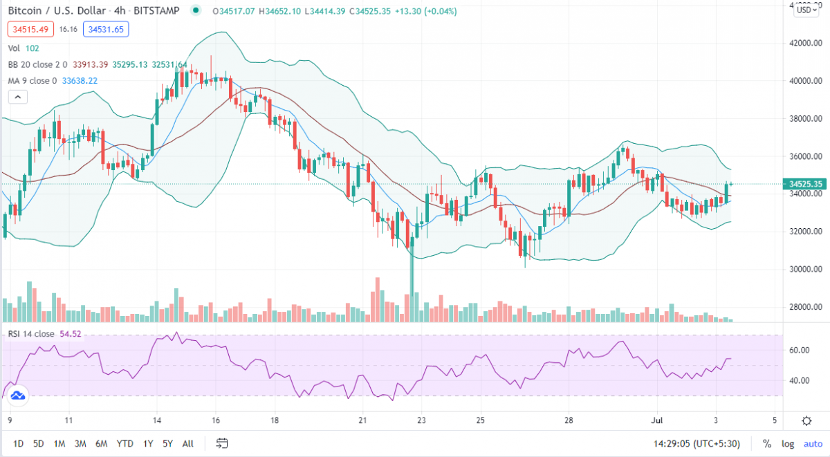 Bitcoin price analysis: BTC emerges from June's Death Cross to target $37k 2