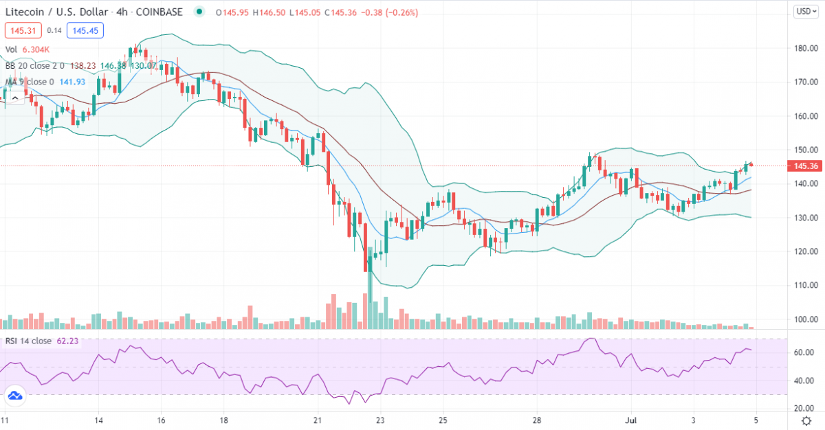 Litecoin price analysis: Retrace leading LTC to the last swing high of 29th June? 2