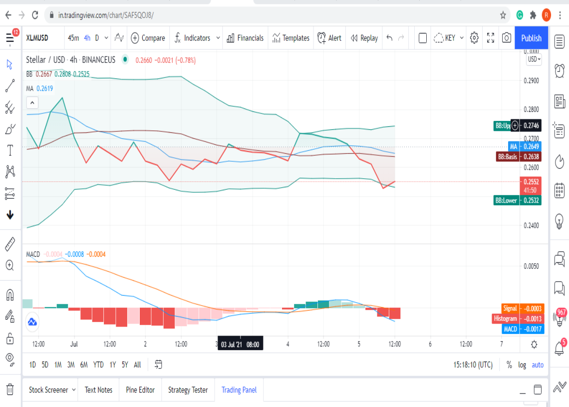 Stellar Price Analysis: XLM on the verge of a 10% price descent 1