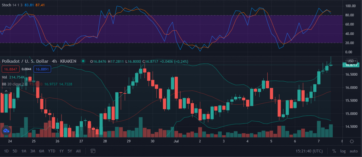 Polkadot Price Analysis: Will DOT retrace to $13.5 support pivot in 24 Hours? 4