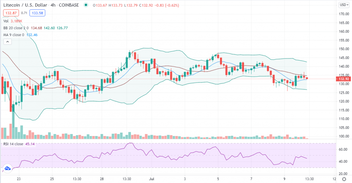Litecoin price analysis: Preparing for another downside from $135? 3