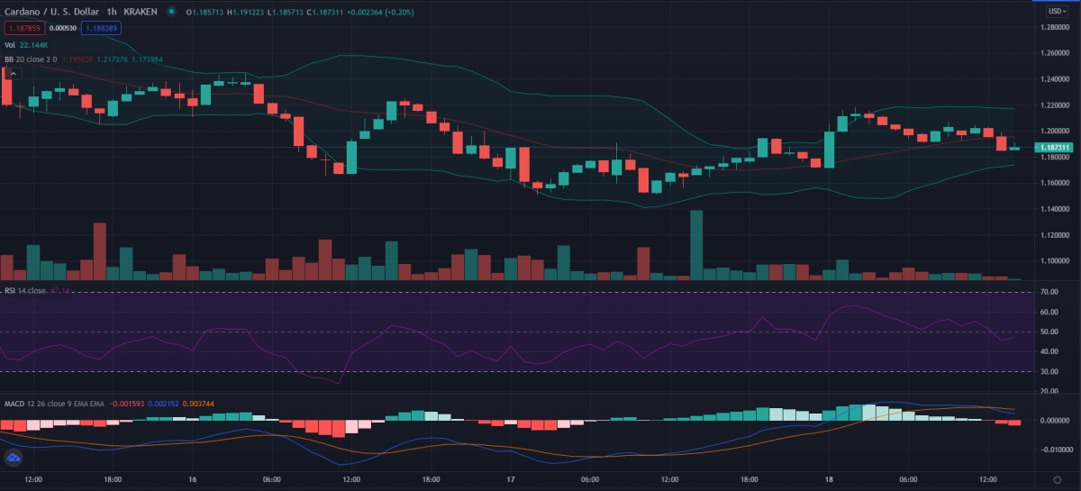 Cardano price analysis: Is ADA gearing up to recover beyond $1.2 overnight? 3