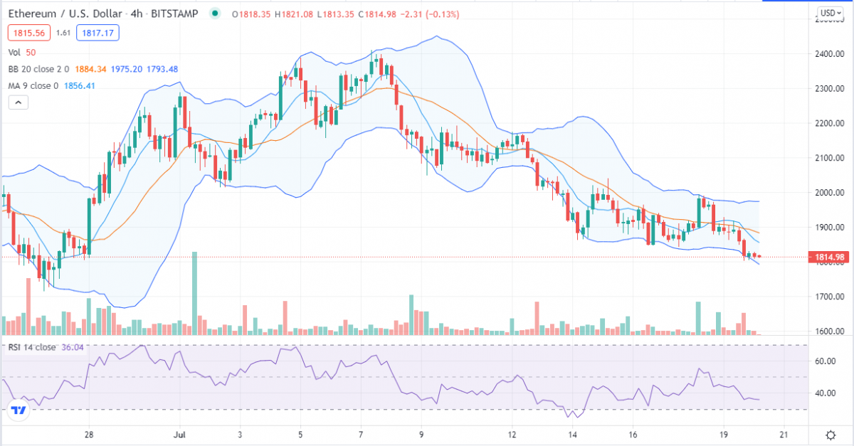 Ethereum price analysis: ETH losing lower support amid weak price action near $1,810 2