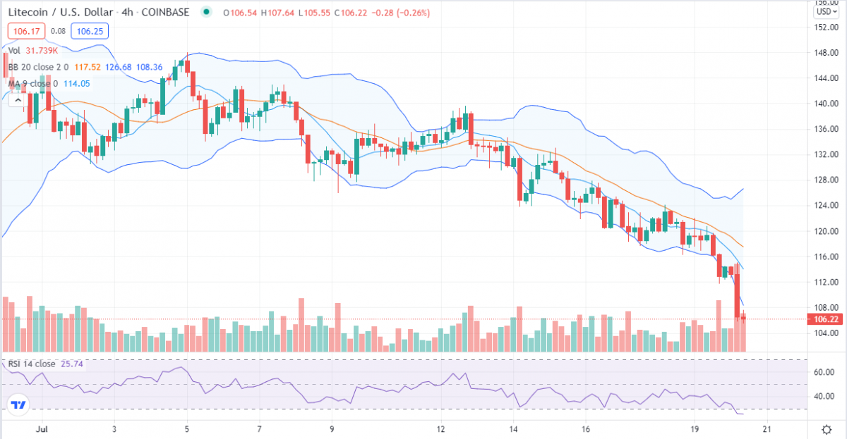 Litecoin price analysis: LTC defends $100 support amid heavy selling – How long will bears rule? 2