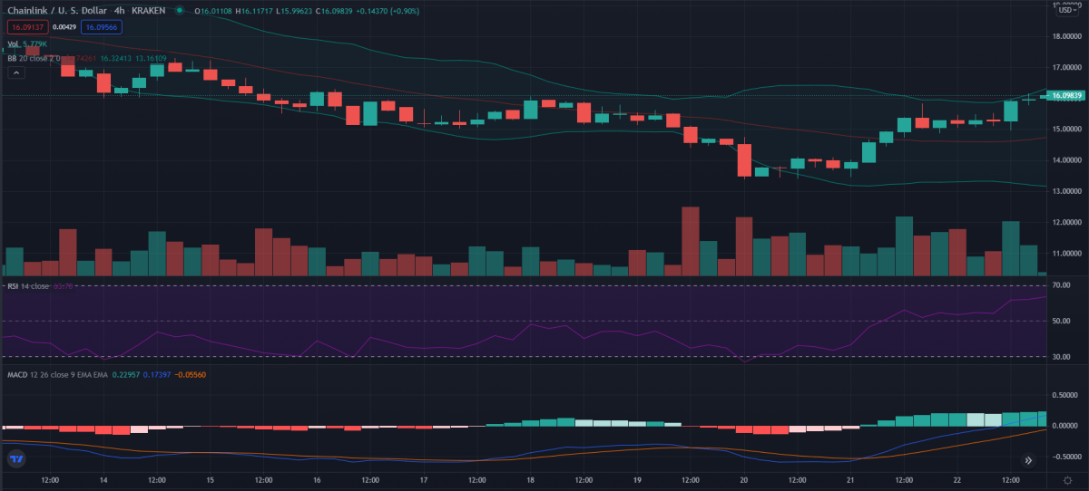 Chainlink Price Analysis: Can LINK/USD reach the $17 mark today? 3