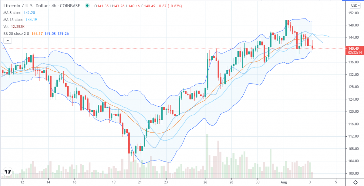 Litecoin price analysis: LTC hovers near $140 as bulls ride ascending price channel 2