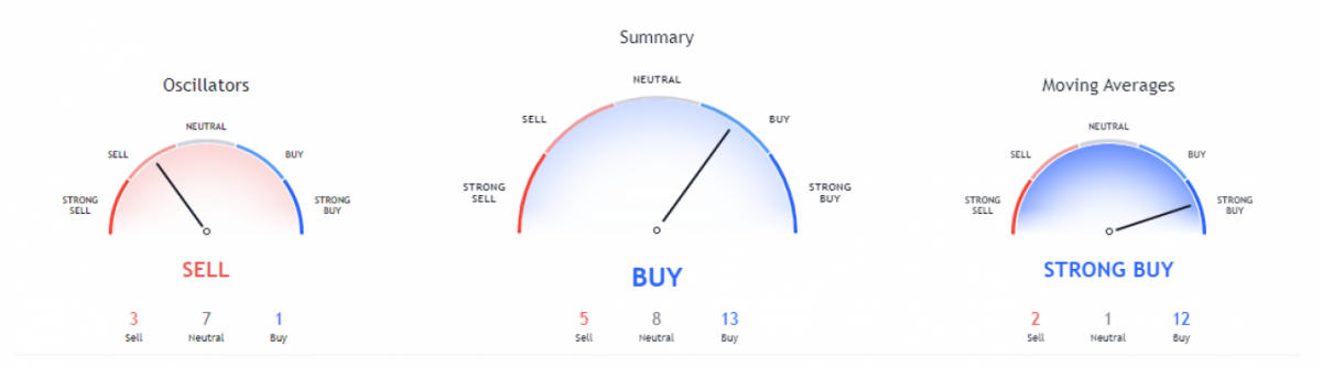 Chainlink price analysis: Sharp fall in LINK price to $26.8 - Bulls await correction 3