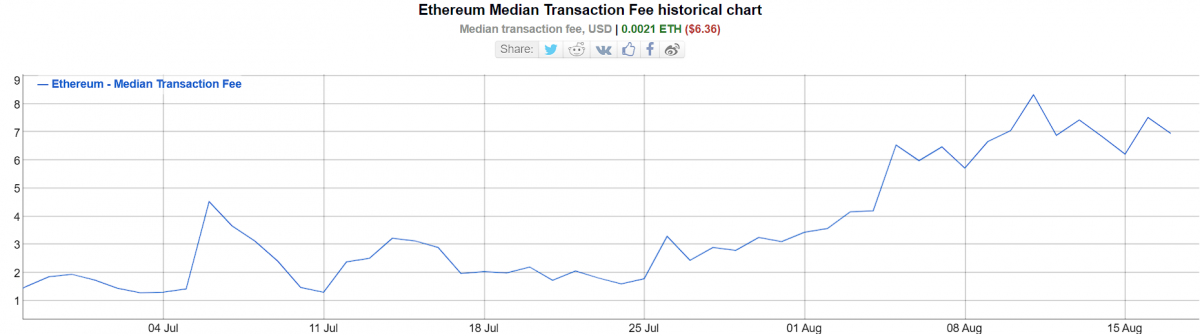 NFT craze pushes Ethereum gas fees to the highest level since May 1
