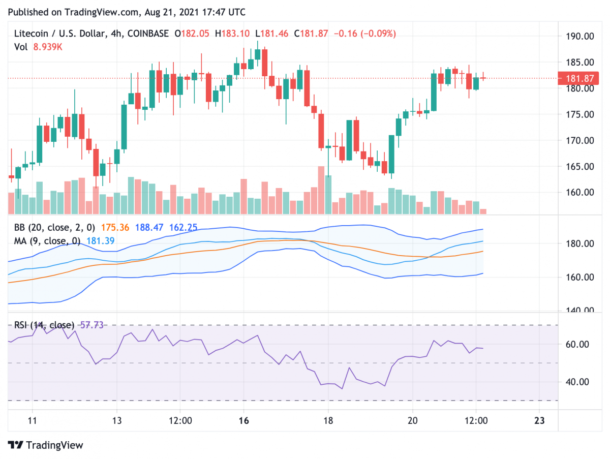 Litecoin price analysis: LTC continues ascent with $190 in sight 4