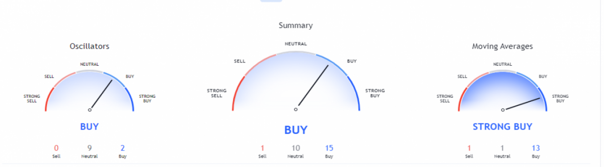 Litecoin price analysis: Bulls try to bounce back above $183 after substantial damage 3