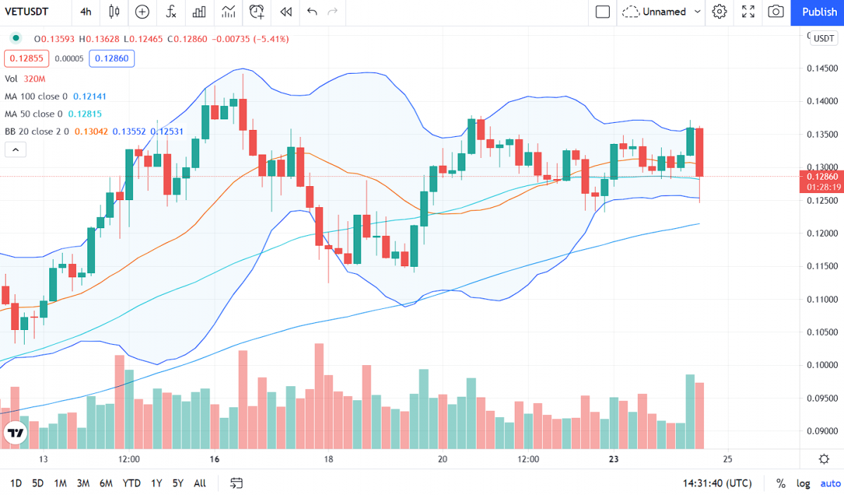 VeChain Price Analysis: VET fails to move above $0.133, pullback imminent? 2