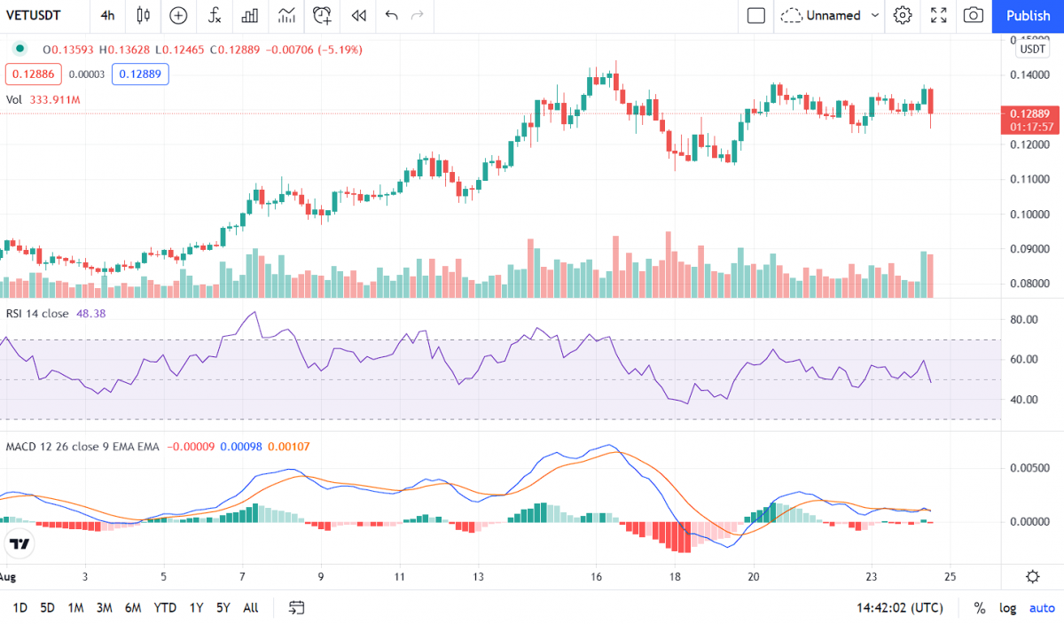 VeChain Price Analysis: VET fails to move above $0.133, pullback imminent? 3
