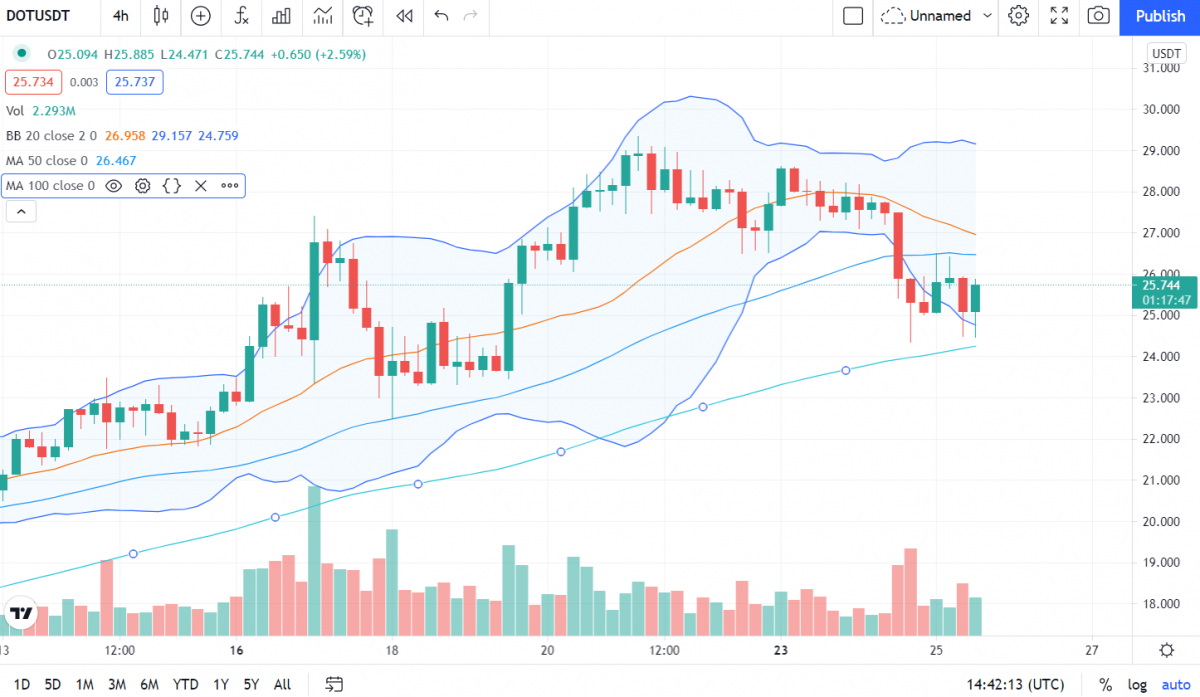 Polkadot Price Analysis: DOT price struggles at $25 support level, more downside to follow? 2