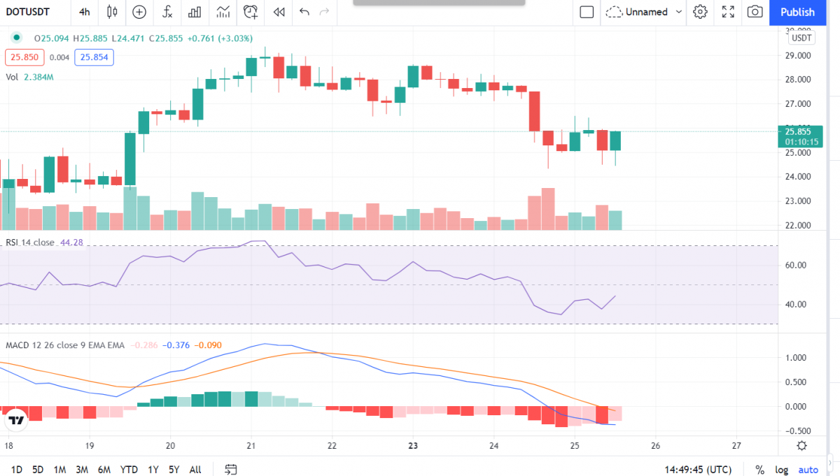 Polkadot Price Analysis: DOT price struggles at $25 support level, more downside to follow? 3