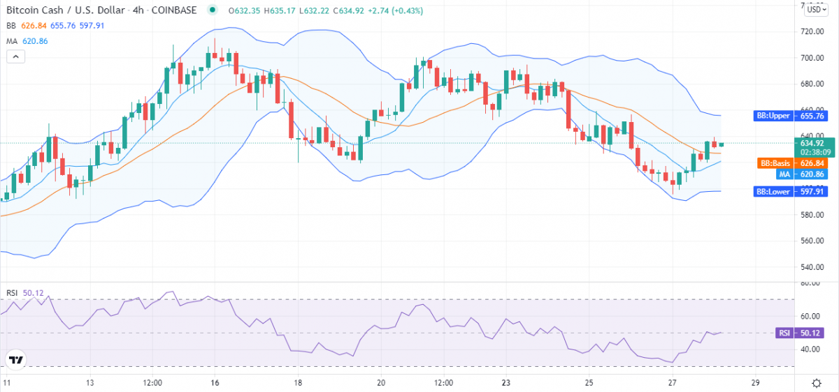 Bitcoin cash price analysis: BCH bulls climb Mt. $630 to scale new heights 2
