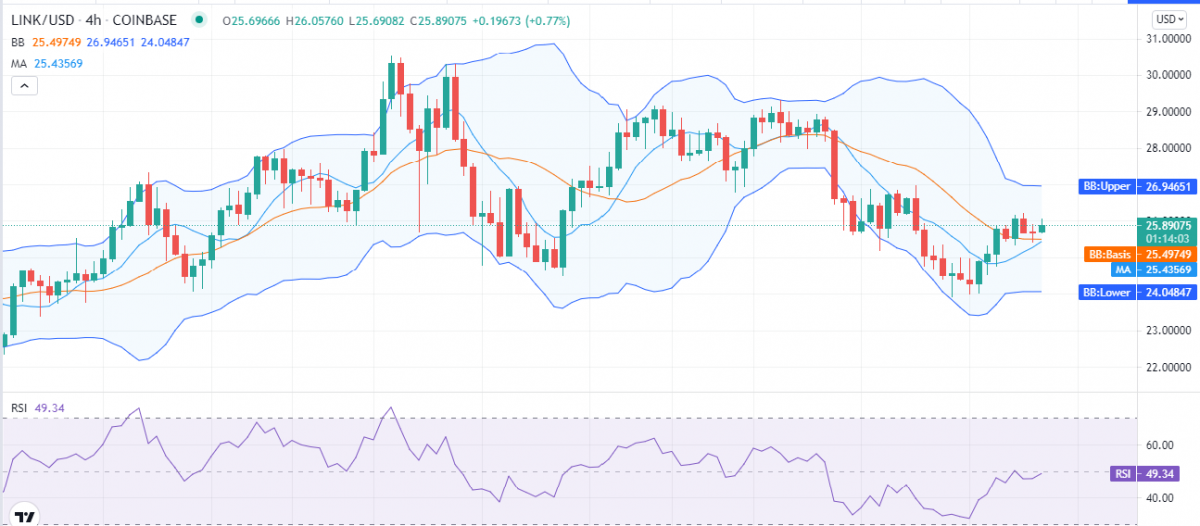 Chainlink Price Analysis: LINK reclaims $25 support, is bearish drive over? 1