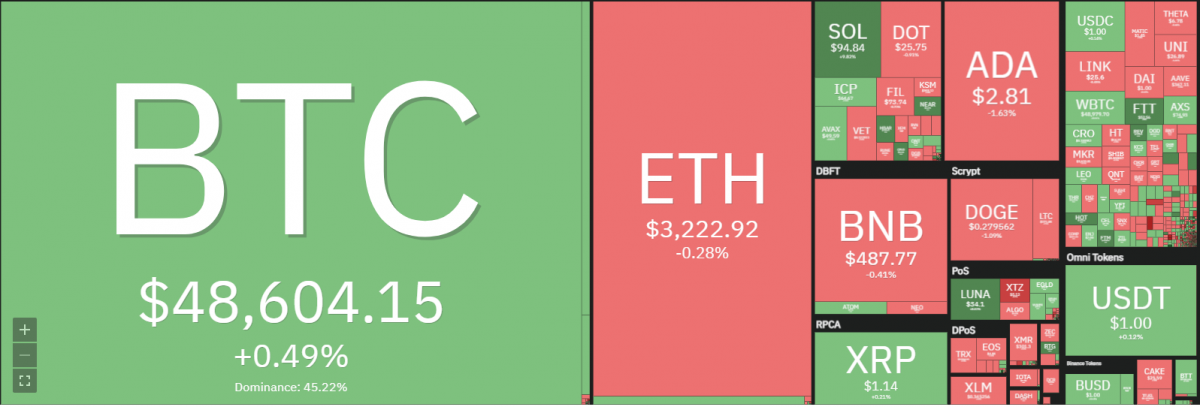 Coin98 price analysis: C98 surges to $6.5, more upside ahead? 1