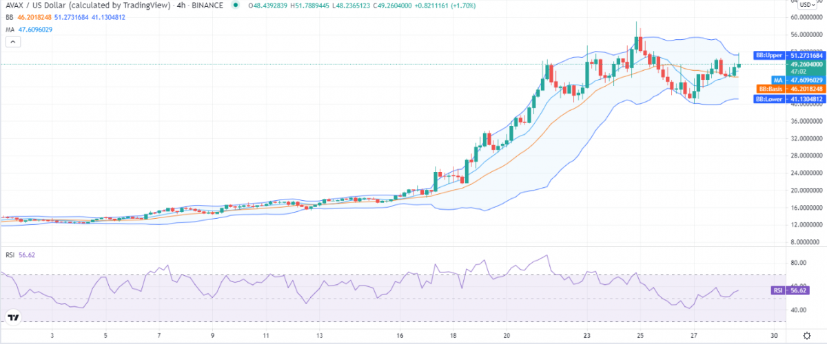 Avalanche price analysis: AVAX looks promising as traders cheer $55 resistance breach 2