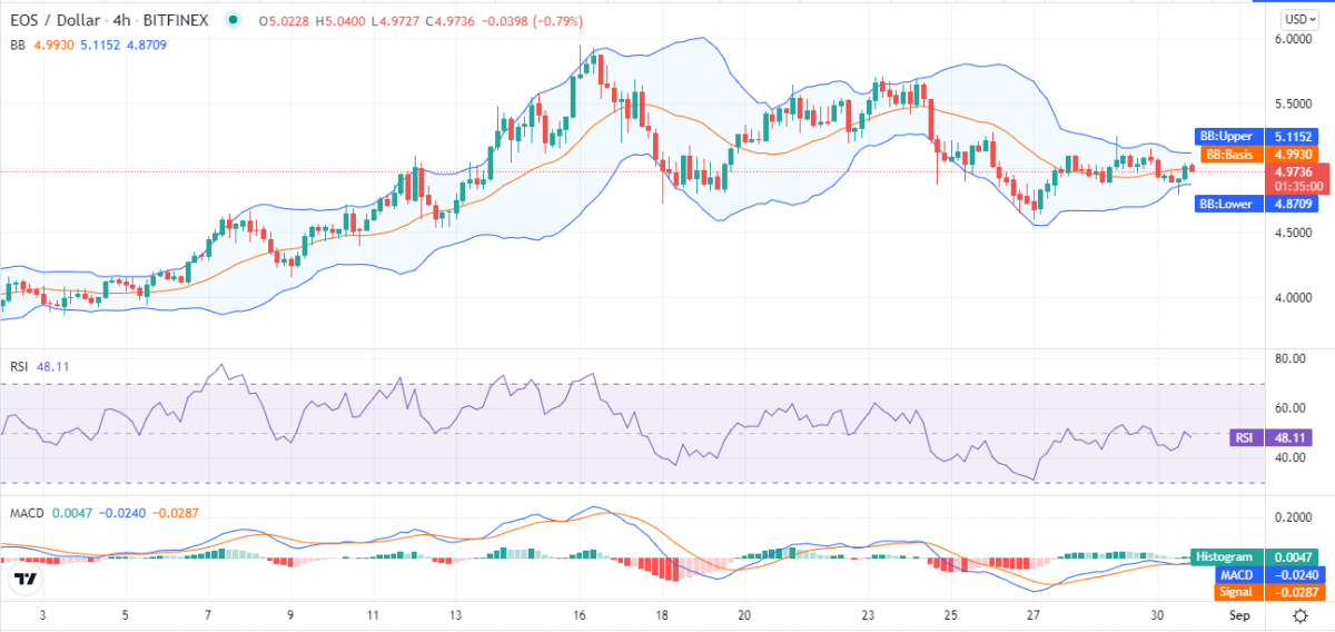 EOS price analysis: EOS/USD all set to touch $6 after current consolidation 2