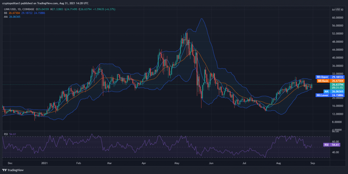 Chainlink price analysis: Bears arrest LINK/USD rise to push it below $27 1