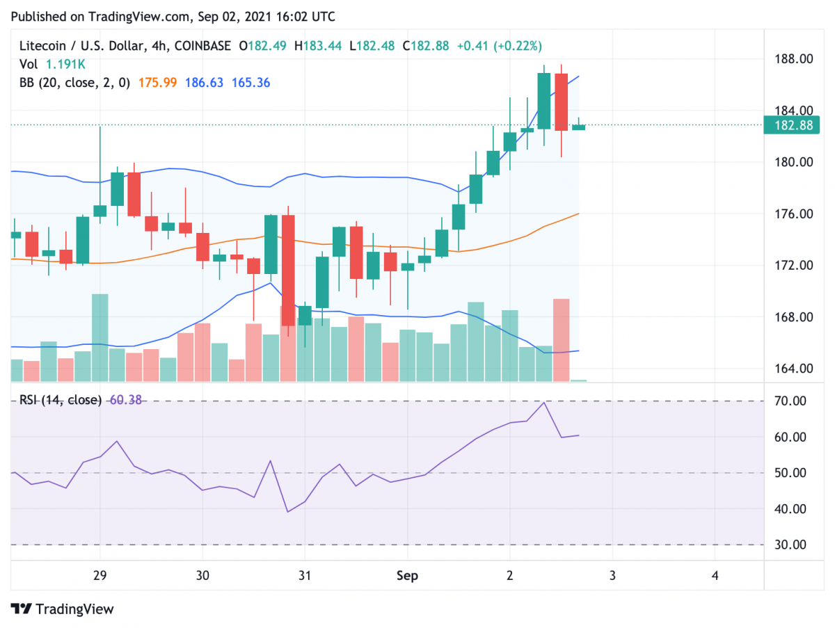 Litecoin Price Analysis: LTC/USD tests major resistance above $175 as consolidation wanes 3