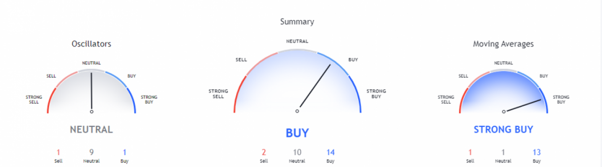 Aave price analysis: Bears resolute at demoting AAVE/USD below $399 3