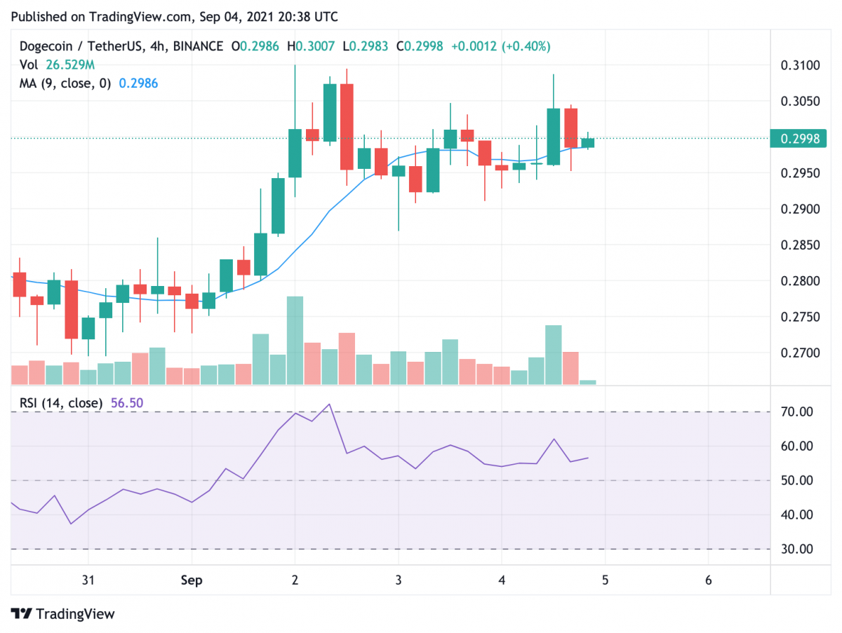 Dogecoin price analysis: DOGE prepares for comeback, eyes 35% upswing to $0.4 3