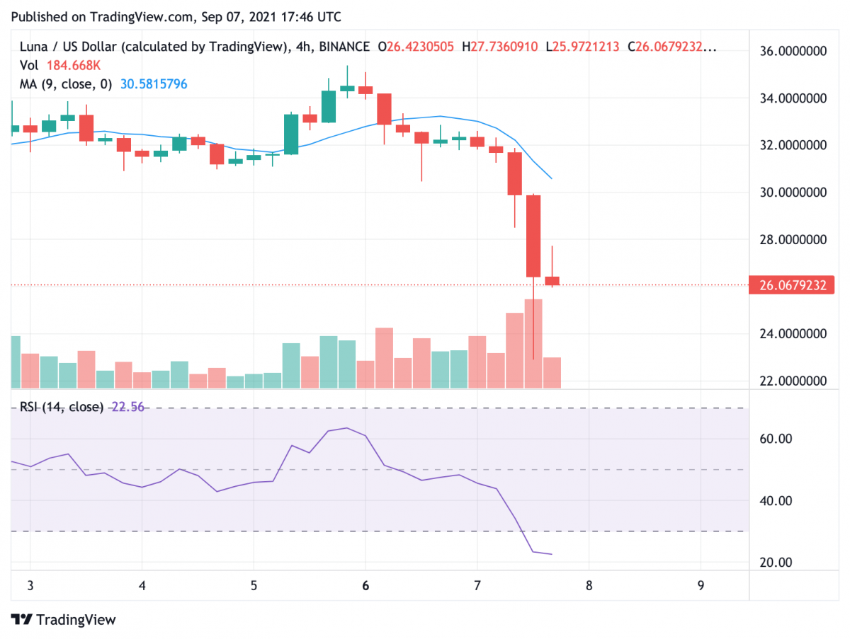 Terra Price Analysis: LUNA traders sit on the fence as price oscillates wildly between $26 and $38 3