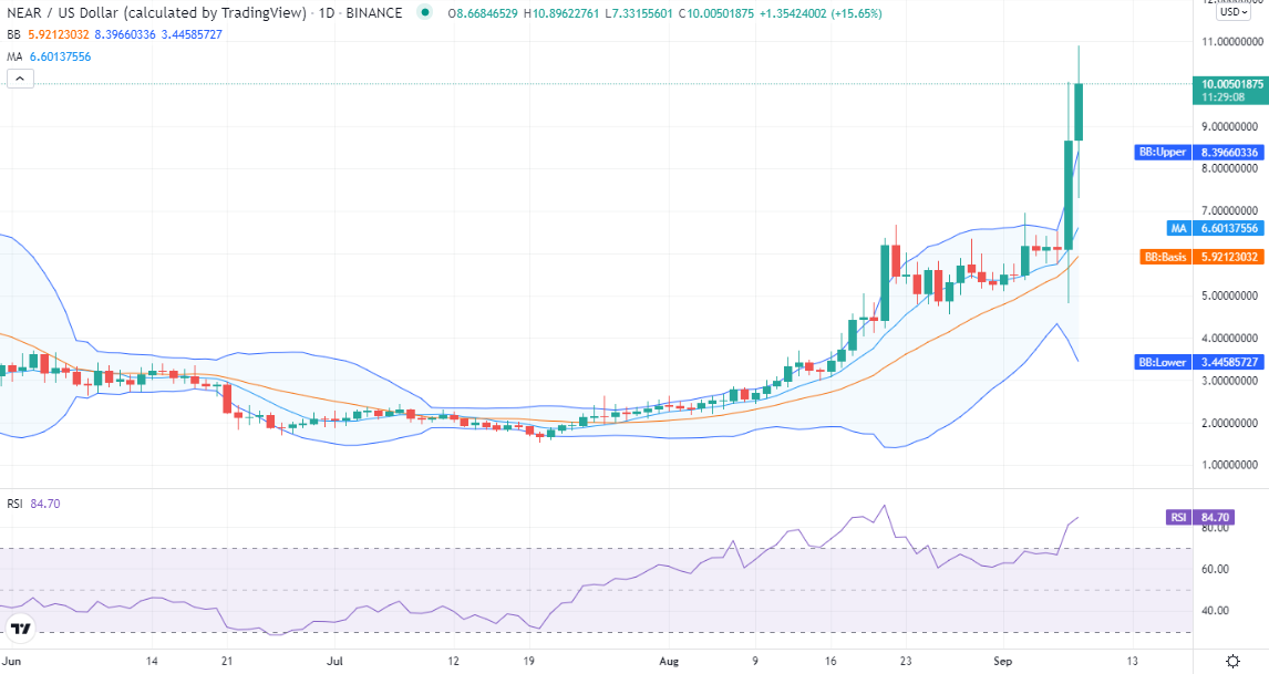 NEAR Protocol price analysis: NEAR defies bearish trend to touch $10 record high 1