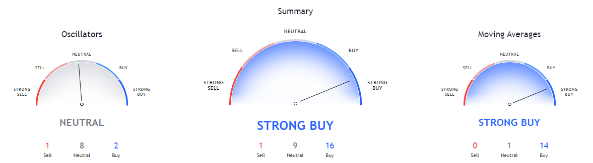 NEAR Protocol price analysis: NEAR defies bearish trend to touch $10 record high 3