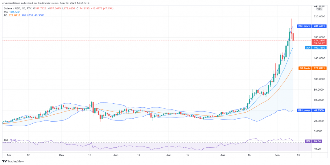 Solana price analysis: Bears push downtrend as price levels fall to $175 1