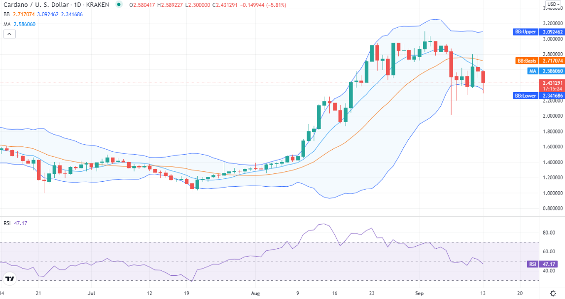Cardano price analysis: ADA drops to $2.43, must hold the support of $2.36? 1