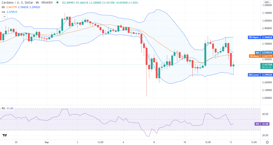 Cardano price analysis: ADA drops to $2.43, must hold the support of $2.36? 2