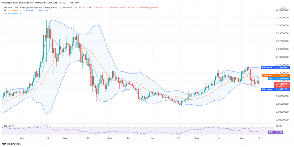 VeChain price analysis: Bearish tide causes VET/USD to level down to $0.11, what's next? 1