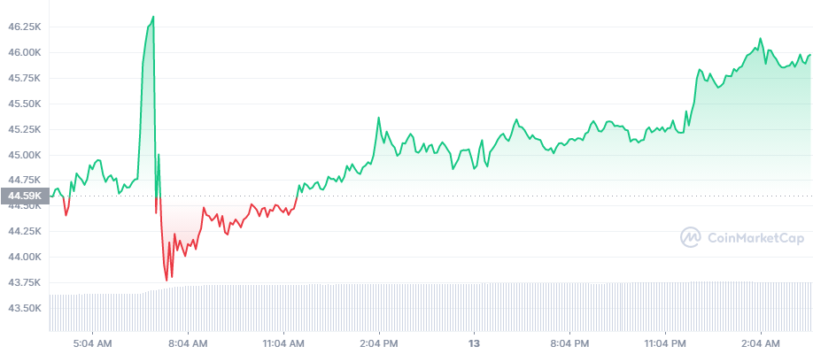F&G Index shows Bitcoin investors are fearful, time to Long? 3